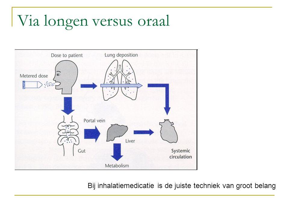 Via longen versus oraal Bij inhalatiemedicatie is de juiste techniek van groot belang
