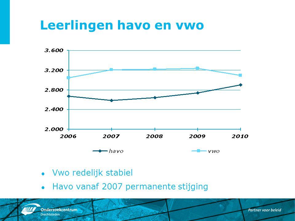 Leerlingen havo en vwo Vwo redelijk stabiel Havo vanaf 2007 permanente stijging