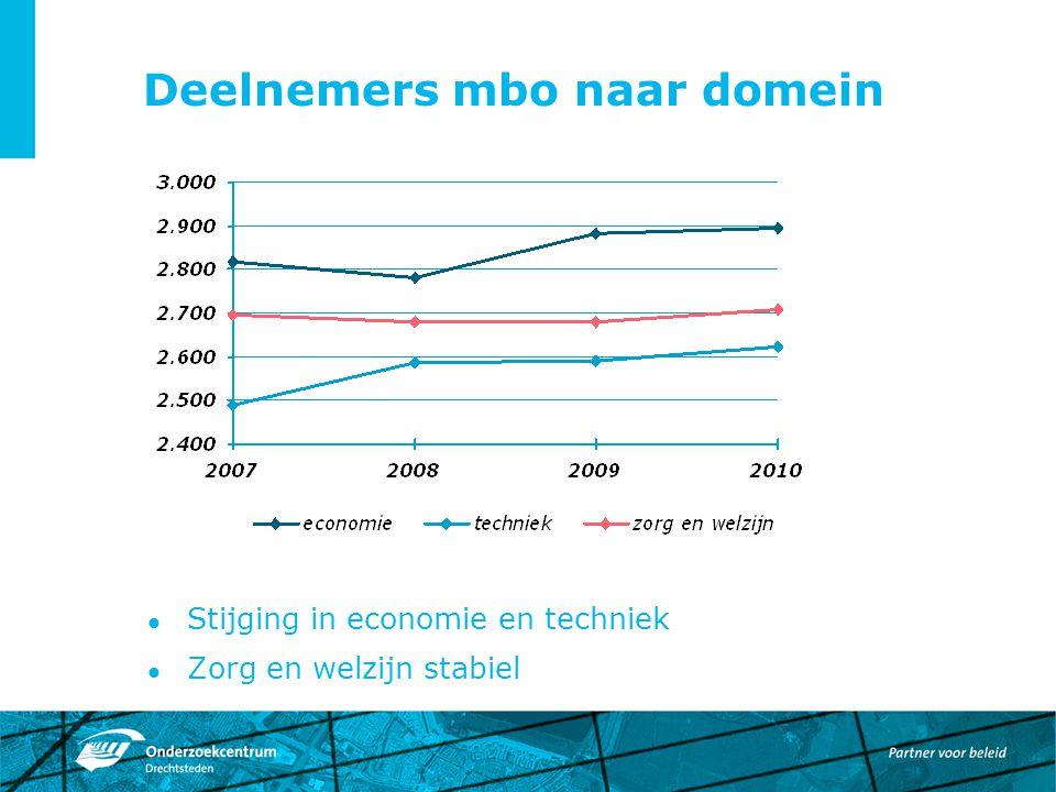 Deelnemers mbo naar domein Stijging in economie en techniek Zorg en welzijn stabiel