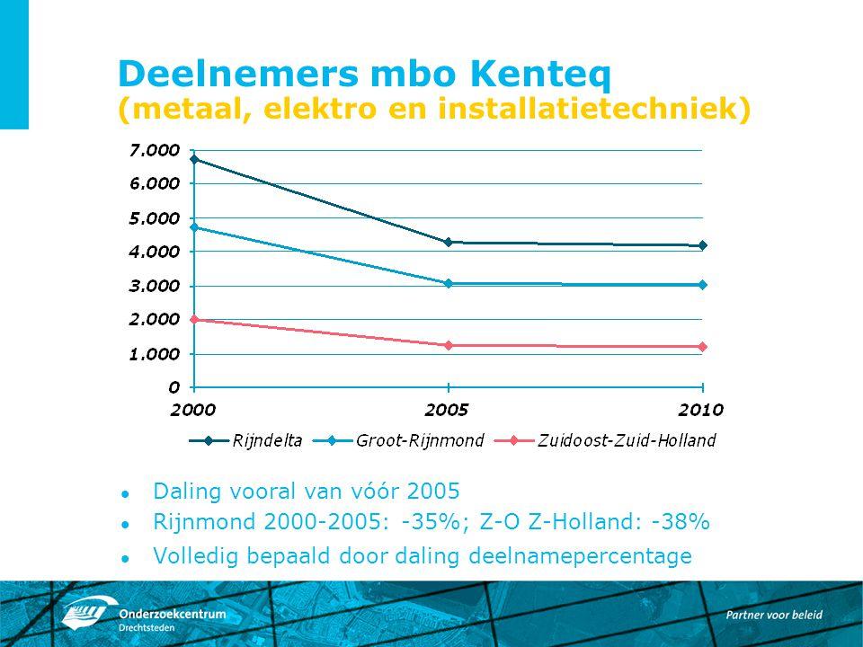 Deelnemers mbo Kenteq (metaal, elektro en installatietechniek) Daling vooral van vóór 2005 Rijnmond 2000-2005: -35%; Z-O Z-Holland: -38% Volledig bepa