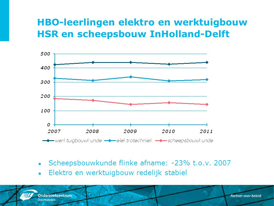 HBO-leerlingen elektro en werktuigbouw HSR en scheepsbouw InHolland-Delft Scheepsbouwkunde flinke afname: -23% t.o.v. 2007 Elektro en werktuigbouw red
