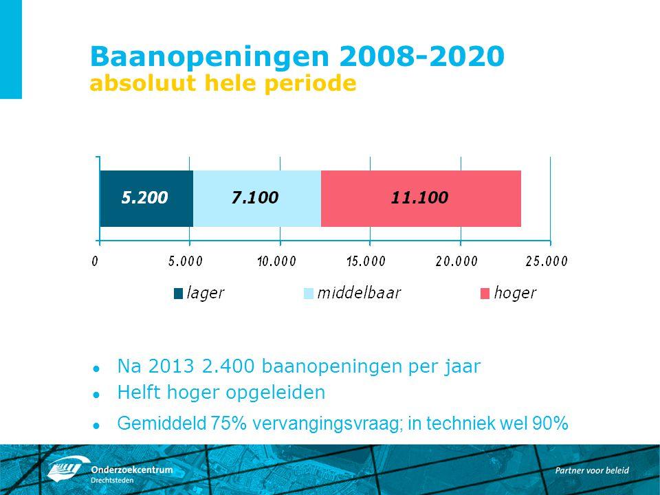 Baanopeningen 2008-2020 absoluut hele periode Na 2013 2.400 baanopeningen per jaar Helft hoger opgeleiden Gemiddeld 75% vervangingsvraag; in techniek