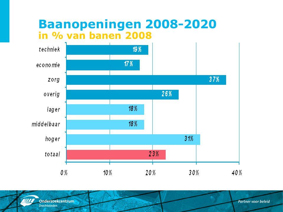 Baanopeningen 2008-2020 in % van banen 2008