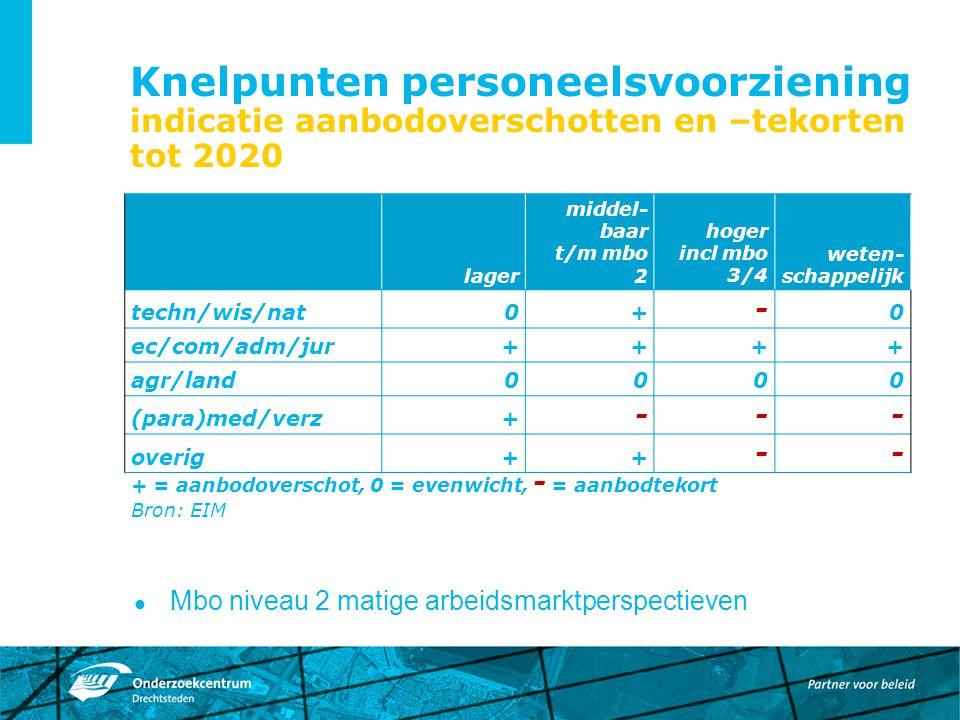 Knelpunten personeelsvoorziening indicatie aanbodoverschotten en –tekorten tot 2020 Mbo niveau 2 matige arbeidsmarktperspectieven lager middel- baar t