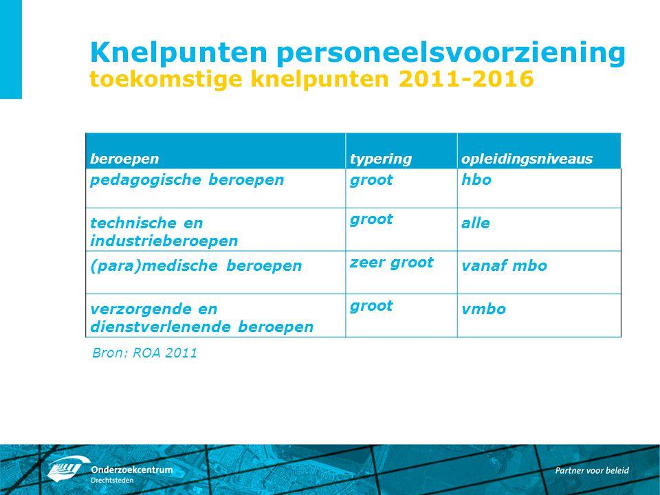 Knelpunten personeelsvoorziening toekomstige knelpunten 2011-2016 Bron: ROA 2011 beroepentyperingopleidingsniveaus pedagogische beroepengroothbo techn