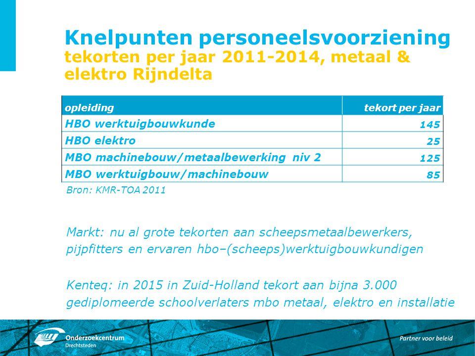 Knelpunten personeelsvoorziening tekorten per jaar 2011-2014, metaal & elektro Rijndelta Bron: KMR-TOA 2011 Markt: nu al grote tekorten aan scheepsmet