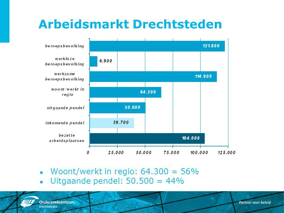 Arbeidsmarkt Drechtsteden Woont/werkt in regio: 64.300 = 56% Uitgaande pendel: 50.500 = 44%