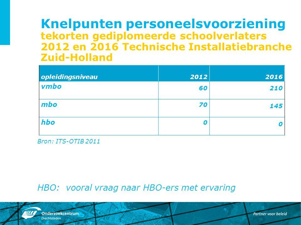 Knelpunten personeelsvoorziening tekorten gediplomeerde schoolverlaters 2012 en 2016 Technische Installatiebranche Zuid-Holland Bron: ITS-OTIB 2011 HB