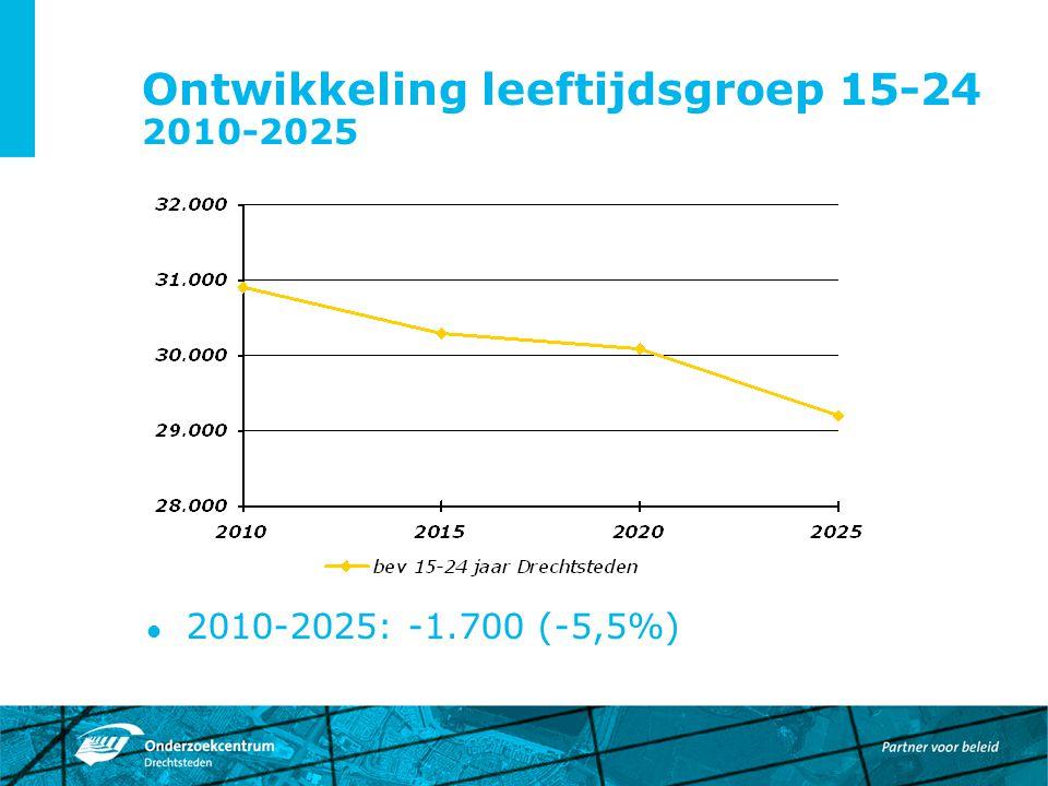Ontwikkeling leeftijdsgroep 15-24 2010-2025 2010-2025: -1.700 (-5,5%)