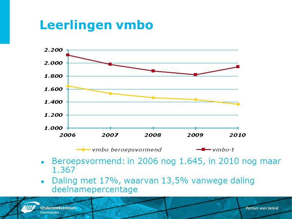 Leerlingen vmbo Beroepsvormend: in 2006 nog 1.645, in 2010 nog maar 1.367 Daling met 17%, waarvan 13,5% vanwege daling deelnamepercentage