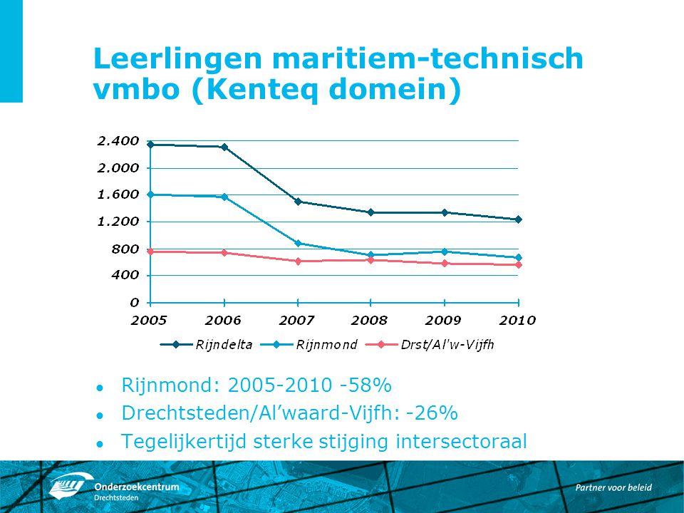 Leerlingen maritiem-technisch vmbo (Kenteq domein) Rijnmond: 2005-2010 -58% Drechtsteden/Al'waard-Vijfh: -26% Tegelijkertijd sterke stijging intersect