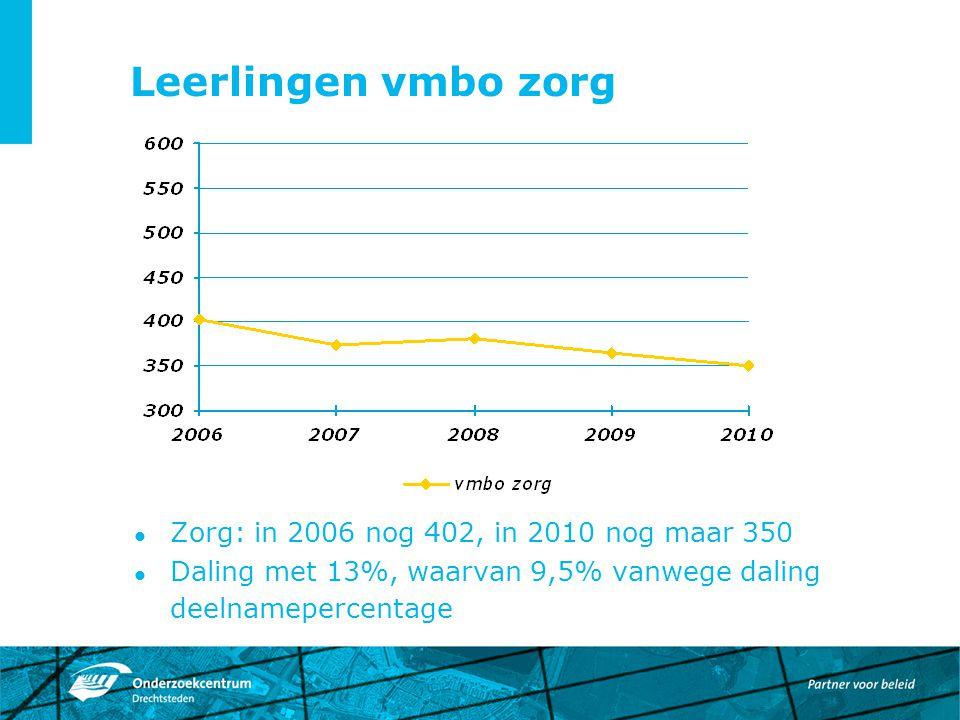 Leerlingen vmbo zorg Zorg: in 2006 nog 402, in 2010 nog maar 350 Daling met 13%, waarvan 9,5% vanwege daling deelnamepercentage