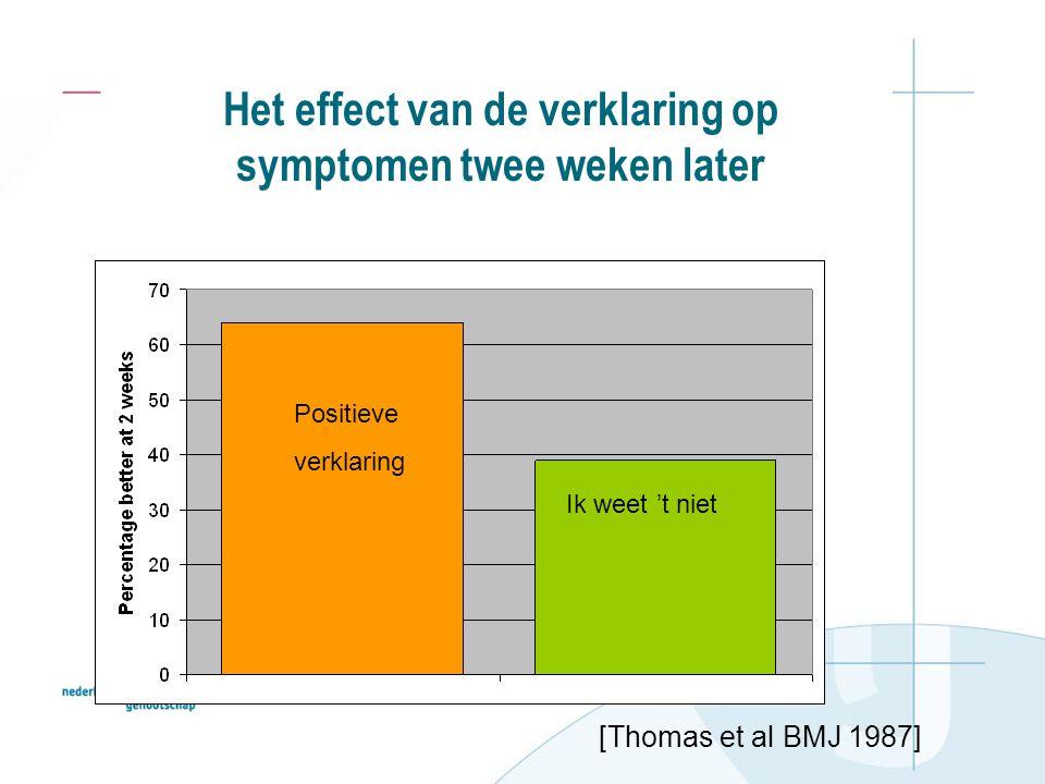 Het effect van de verklaring op symptomen twee weken later Positieve verklaring Ik weet 't niet [Thomas et al BMJ 1987]