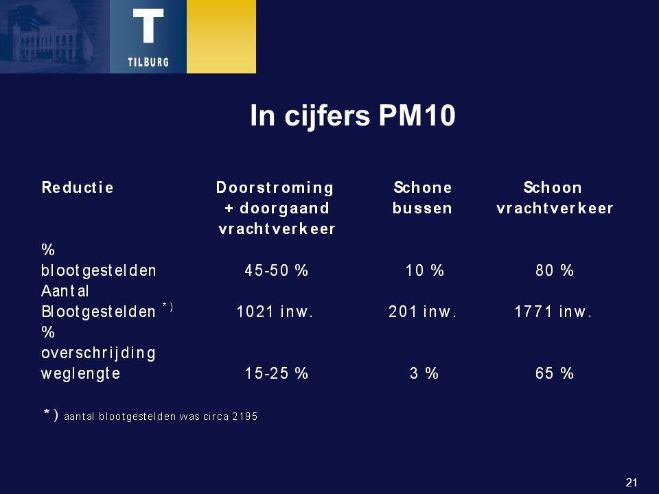 21 In cijfers PM10