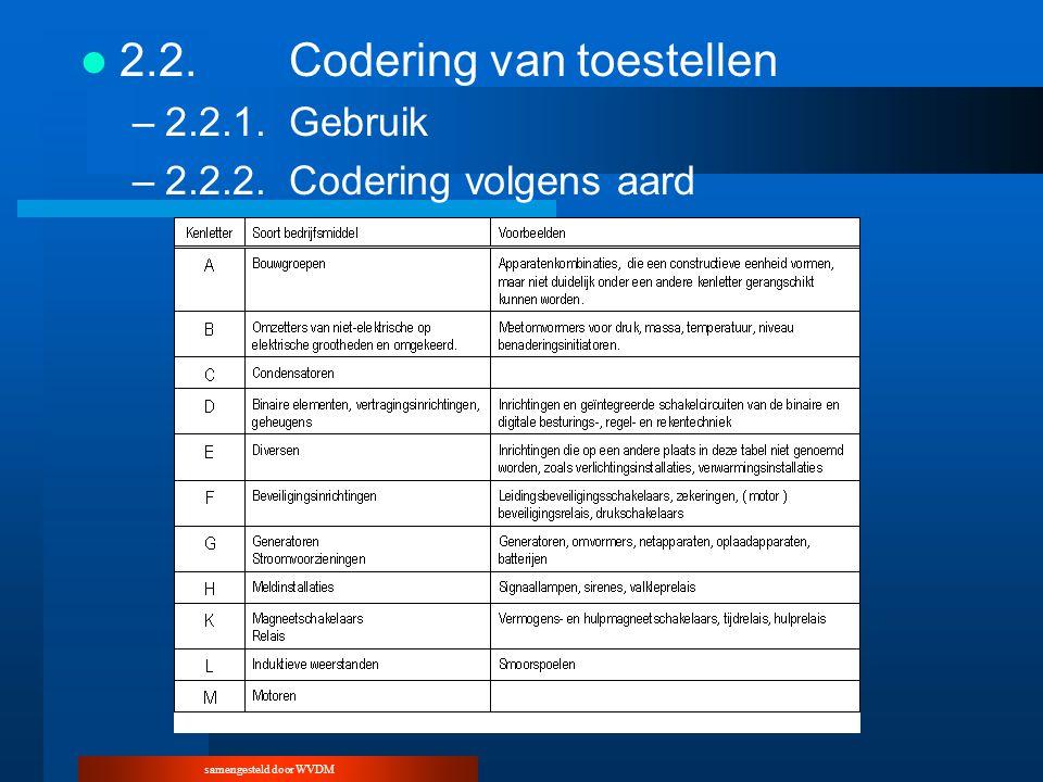 samengesteld door WVDM 2.2.Codering van toestellen –2.2.1.Gebruik –2.2.2.Codering volgens aard