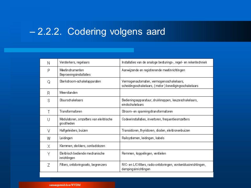 samengesteld door WVDM –2.2.2.Codering volgens aard