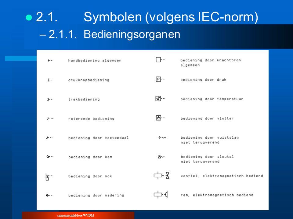 samengesteld door WVDM 2.1.Symbolen (volgens IEC-norm) –2.1.1.Bedieningsorganen
