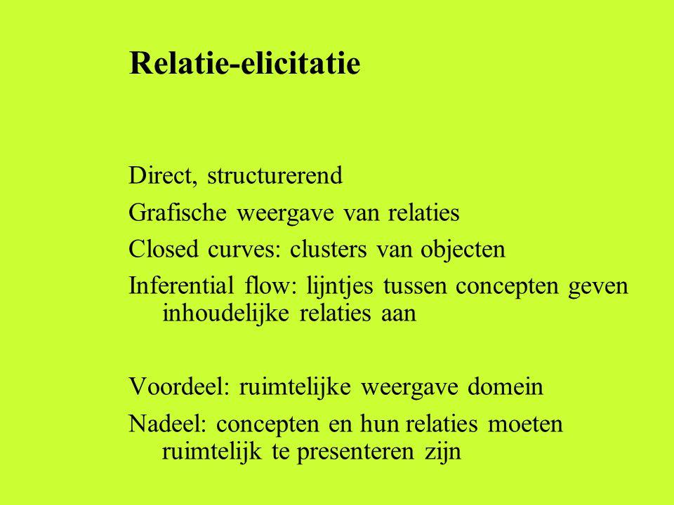 Relatie-elicitatie Direct, structurerend Grafische weergave van relaties Closed curves: clusters van objecten Inferential flow: lijntjes tussen concep