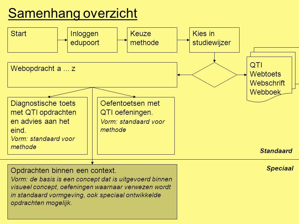 Samenhang overzicht StartInloggen edupoort Keuze methode Kies in studiewijzer QTI Webtoets Webschrift Webboek Webopdracht a...