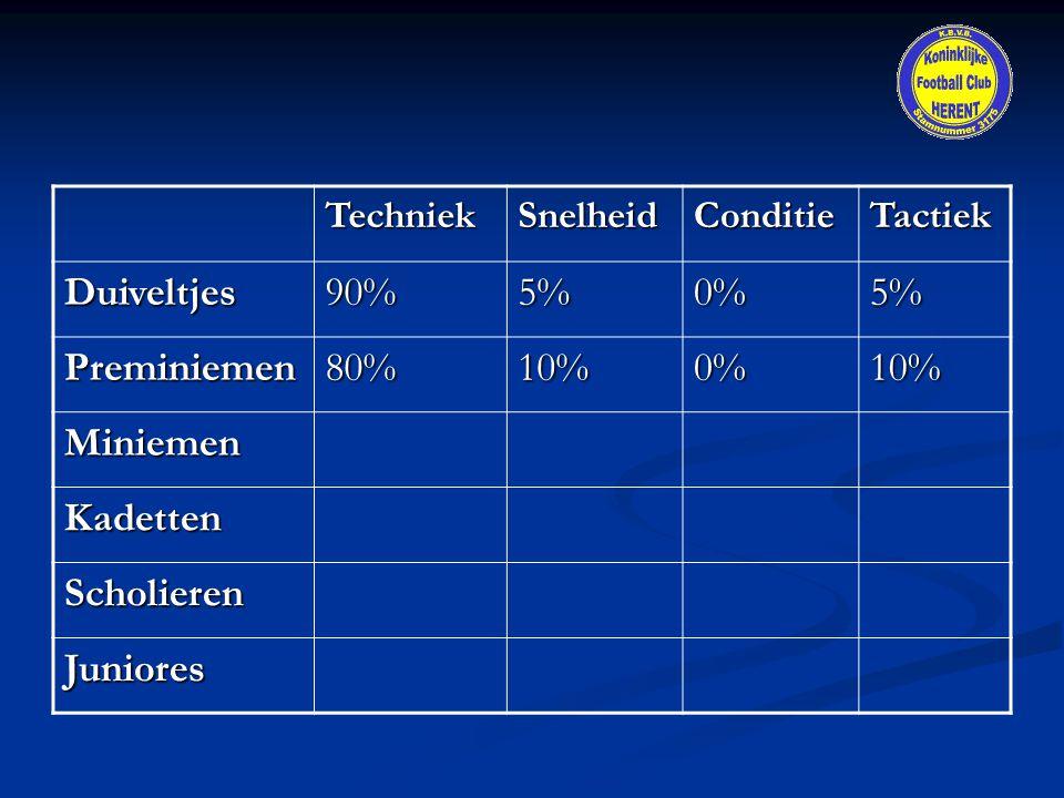 TechniekSnelheidConditieTactiekDuiveltjes90%5%0%5% Preminiemen80%10%0%10% Miniemen Kadetten Scholieren Juniores