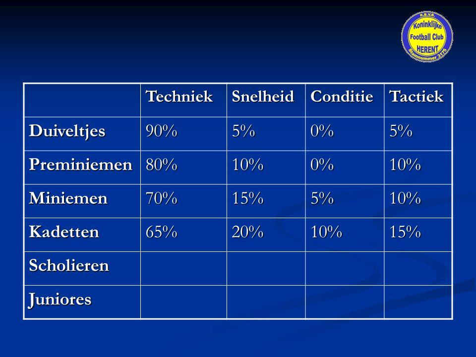 TechniekSnelheidConditieTactiekDuiveltjes90%5%0%5% Preminiemen80%10%0%10% Miniemen70%15%5%10% Kadetten65%20%10%15% Scholieren Juniores