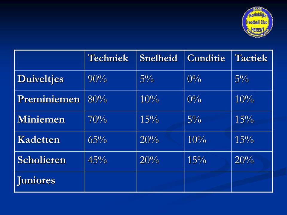 TechniekSnelheidConditieTactiekDuiveltjes90%5%0%5% Preminiemen80%10%0%10% Miniemen70%15%5%15% Kadetten65%20%10%15% Scholieren45%20%15%20% Juniores