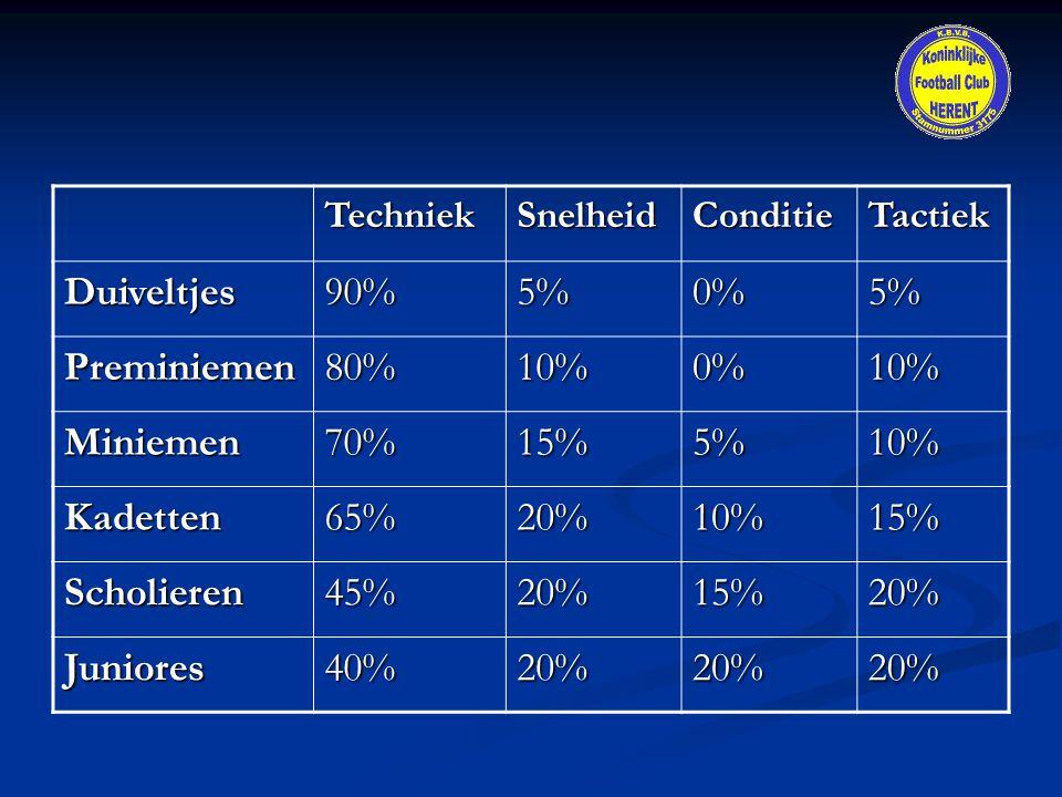 TechniekSnelheidConditieTactiekDuiveltjes90%5%0%5% Preminiemen80%10%0%10% Miniemen70%15%5%10% Kadetten65%20%10%15% Scholieren45%20%15%20% Juniores40%2