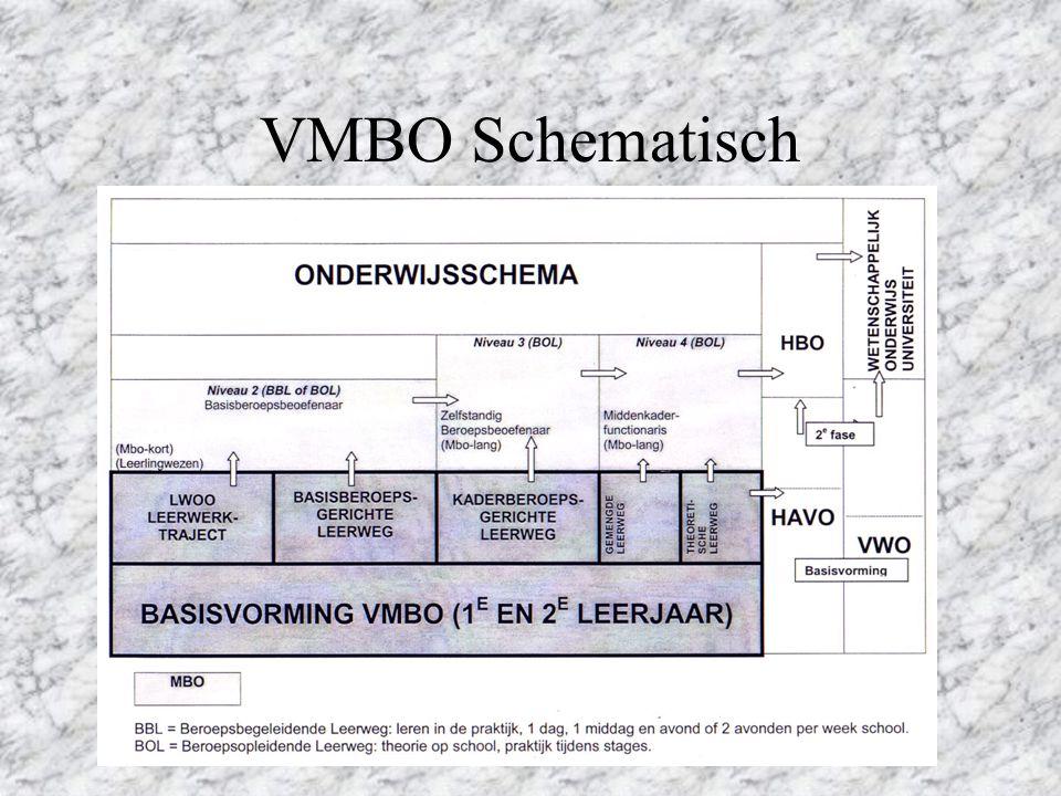 Het VMBO Theoretische Leerweg Gemengde Leerweg Kaderberoepsgerichte Leerweg Basisberoepsgerichte Leerweg Leerweg Ondersteuning Praktijk Onderwijs