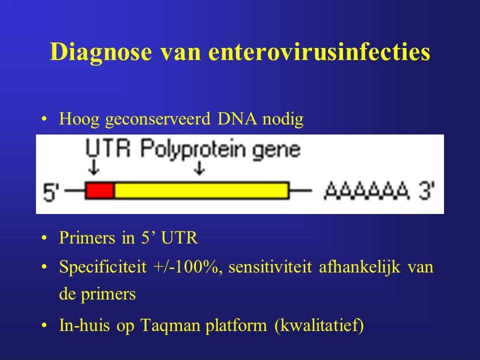 Diagnose van enterovirusinfecties Hoog geconserveerd DNA nodig Primers in 5' UTR Specificiteit +/-100%, sensitiviteit afhankelijk van de primers In-hu