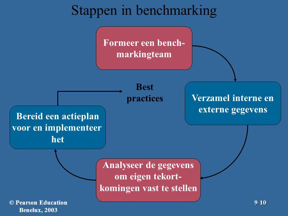 Stappen in benchmarking Formeer een bench- markingteam Bereid een actieplan voor en implementeer het Verzamel interne en externe gegevens Analyseer de