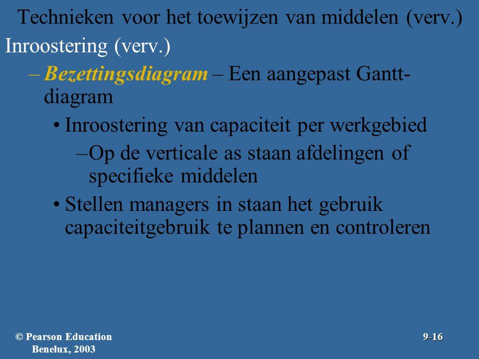 Technieken voor het toewijzen van middelen (verv.) Inroostering (verv.) –Bezettingsdiagram – Een aangepast Gantt- diagram Inroostering van capaciteit