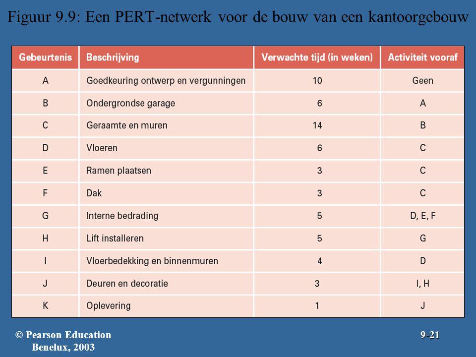 Figuur 9.9: Een PERT-netwerk voor de bouw van een kantoorgebouw © Pearson Education Benelux, 20039-21