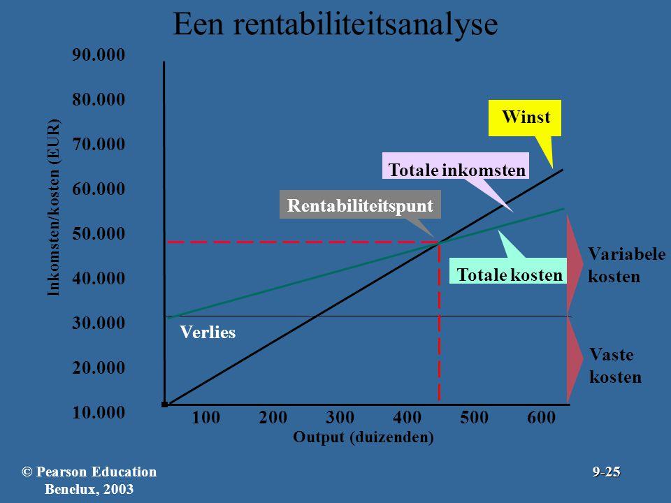 Een rentabiliteitsanalyse 90.000 80.000 70.000 60.000 50.000 40.000 30.000 20.000 10.000 Inkomsten/kosten (EUR) 100200300400500600 Output (duizenden)