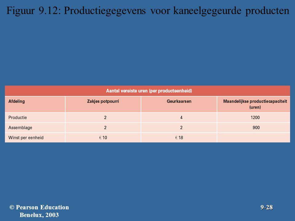 Figuur 9.12: Productiegegevens voor kaneelgegeurde producten © Pearson Education Benelux, 20039-28