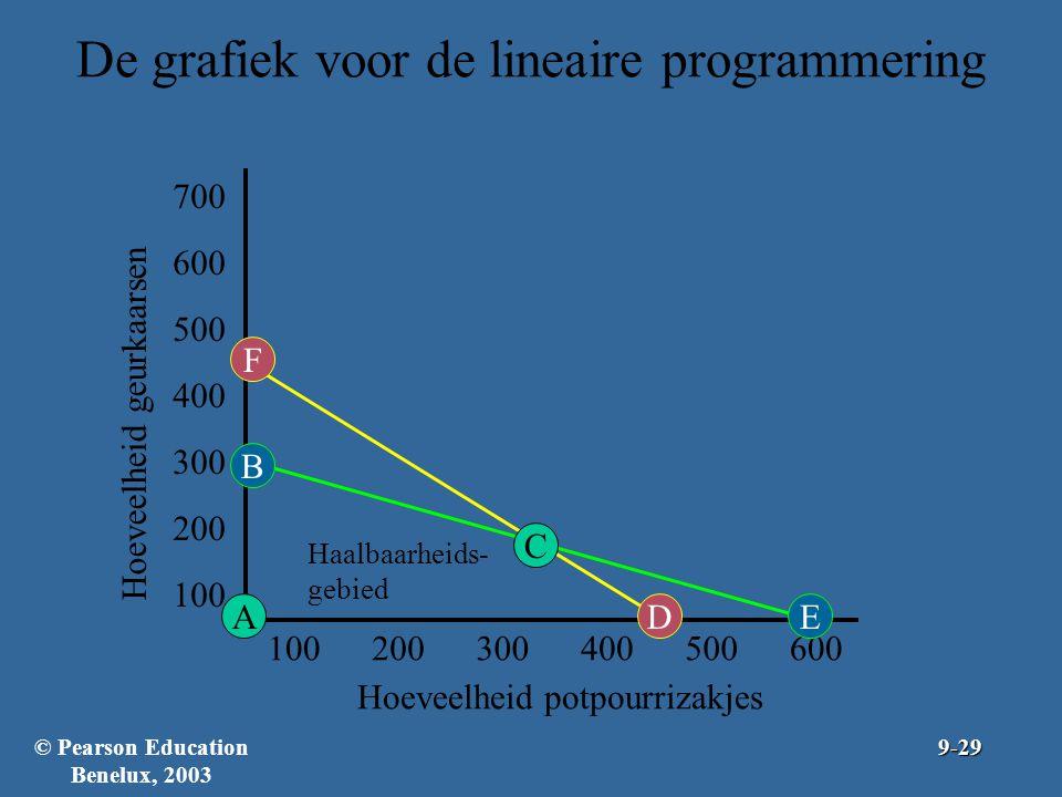 De grafiek voor de lineaire programmering 100200300400500600 Hoeveelheid potpourrizakjes 100 200 300 400 500 600 700 Hoeveelheid geurkaarsen D FB E A