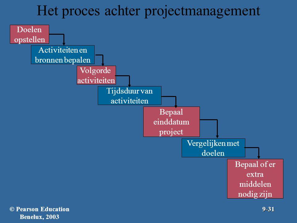Het proces achter projectmanagement Doelen opstellen Volgorde activiteiten Activiteiten en bronnen bepalen Vergelijken met doelen Tijdsduur van activi