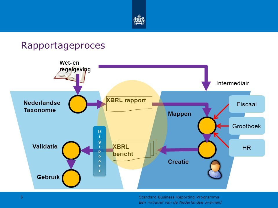 Rapportageproces 6 Standard Business Reporting Programma Een initiatief van de Nederlandse overheid Nederlandse Taxonomie Wet- en regelgeving Intermed