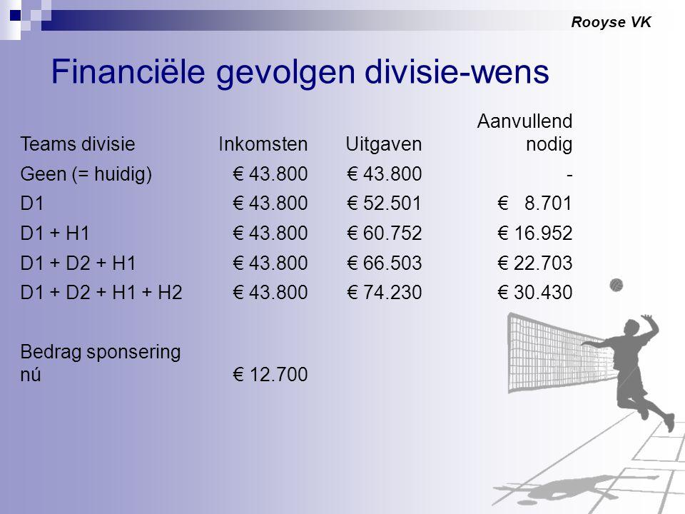Rooyse VK Financiële gevolgen divisie-wens Teams divisieInkomstenUitgaven Aanvullend nodig Geen (= huidig)€ 43.800 - D1€ 43.800€ 52.501€ 8.701 D1 + H1