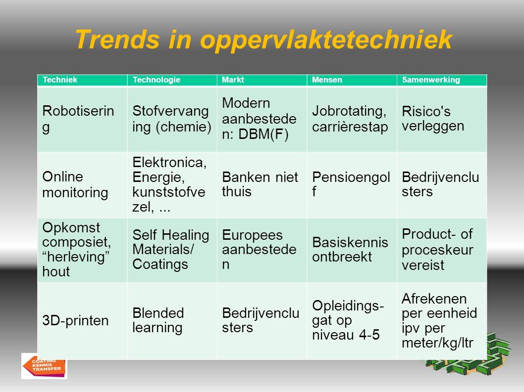 Spiegel je aan de trends Herwaardering techniek, opkomende materialen, energietechniek, kwaliteitslabels (Qualisteelcoat!), pensioengolf, kennisclusters / kennisketens, restlevensduur/uptime