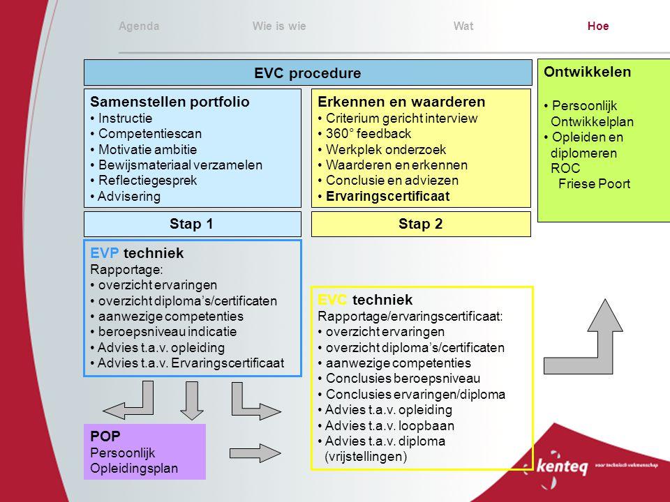 AgendaWie is wieWatHoe EVC procedure Ontwikkelen Persoonlijk Ontwikkelplan Opleiden en diplomeren ROC Friese Poort Samenstellen portfolio Instructie C
