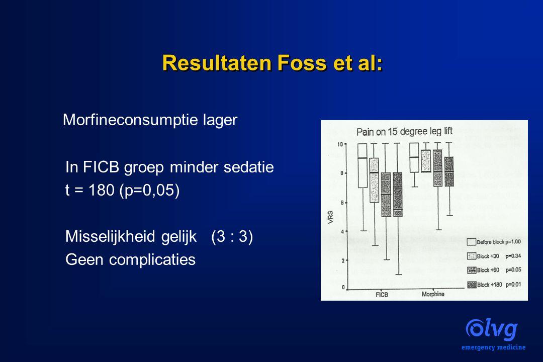 Resultaten Foss et al: Morfineconsumptie lager In FICB groep minder sedatie t = 180 (p=0,05) Misselijkheid gelijk (3 : 3) Geen complicaties