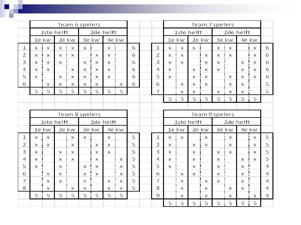Per toernooi worden gedurende max.3 uur wedstrijden georganiseerd.