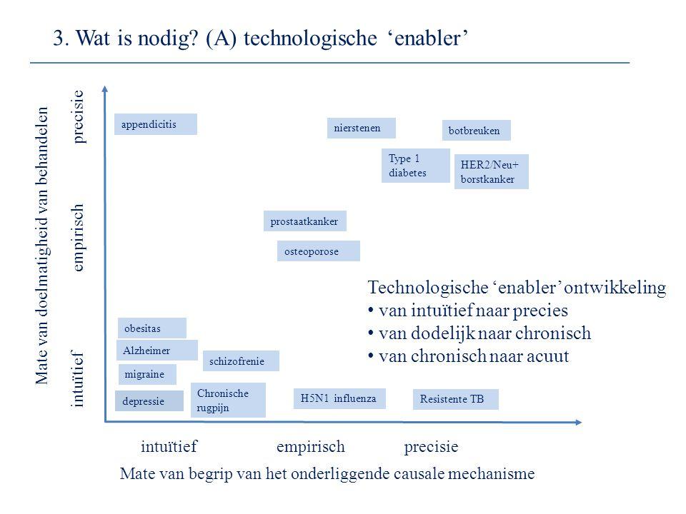 3. Wat is nodig? (A) technologische 'enabler' precisie empirisch intuïtief precisie empirisch intuïtief Mate van doelmatigheid van behandelen Mate van