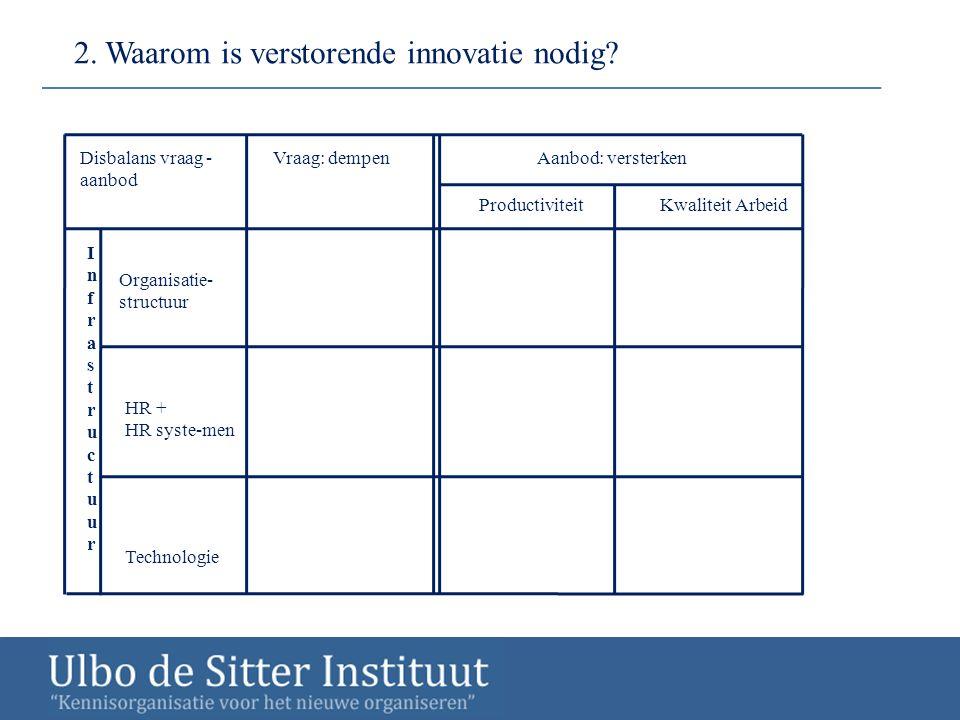 2. Waarom is verstorende innovatie nodig? Vraag: dempenAanbod: versterken Kwaliteit ArbeidProductiviteit InfrastructuurInfrastructuur Organisatie- str