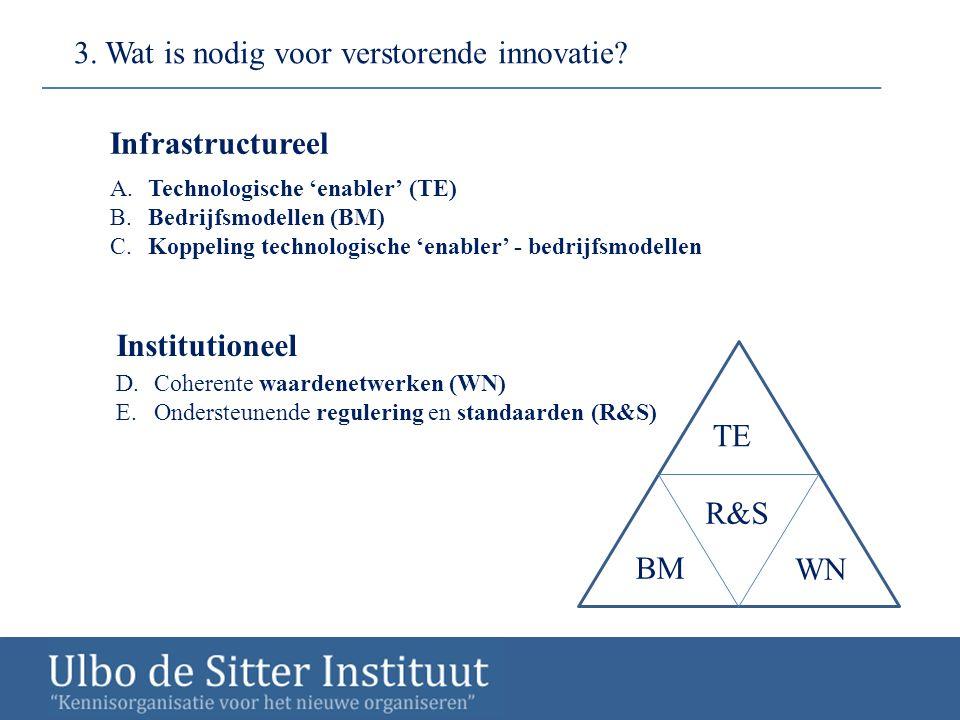 3. Wat is nodig voor verstorende innovatie? A. Technologische 'enabler' (TE) B.Bedrijfsmodellen (BM) C. Koppeling technologische 'enabler' - bedrijfsm