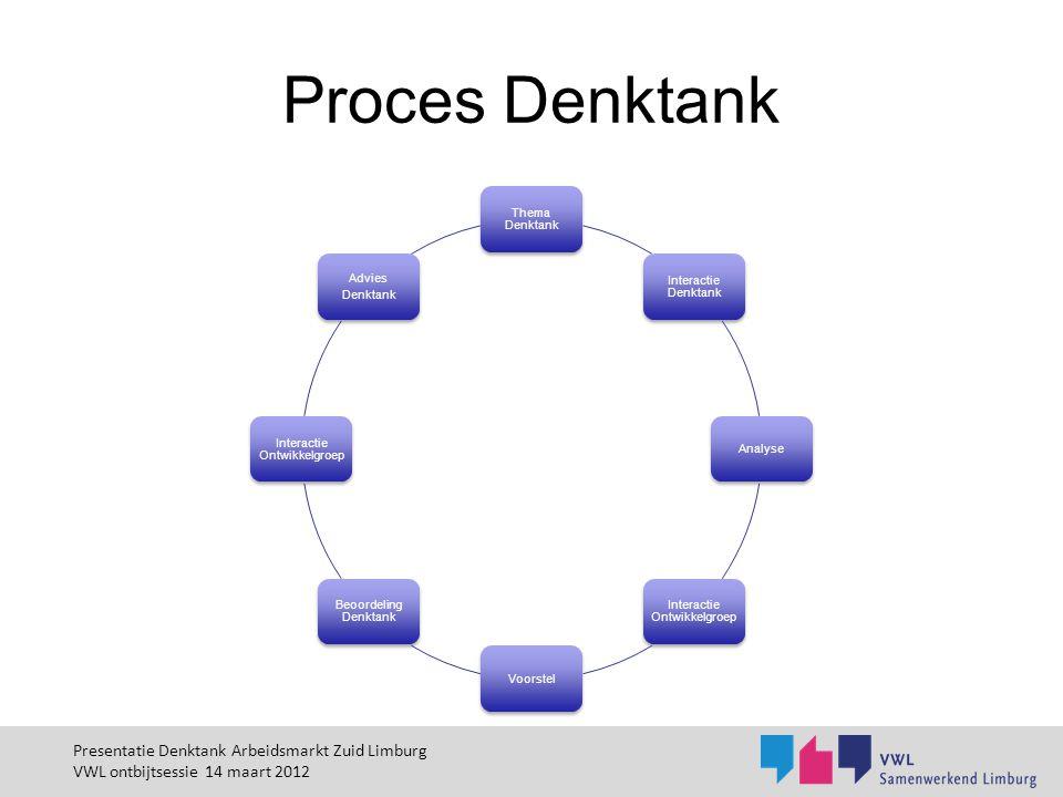 Proces Denktank Thema Denktank Interactie Denktank Analyse Interactie Ontwikkelgroep Voorstel Beoordeling Denktank Interactie Ontwikkelgroep Advies De