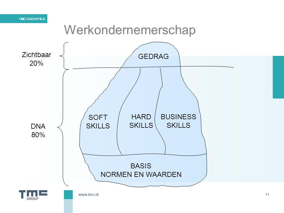 www.tmc.nl TMC GROUP N.V. Werkondernemerschap 11 GEDRAG BASIS NORMEN EN WAARDEN SOFT SKILLS HARD SKILLS BUSINESS SKILLS Zichtbaar 20% DNA 80%
