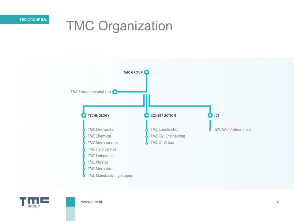 www.tmc.nl TMC GROUP N.V. Positioning Close to the business developments of our customers 5