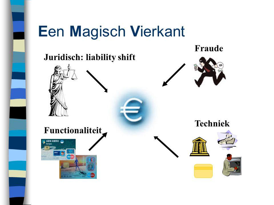 Een Magisch Vierkant Juridisch: liability shift Fraude Techniek Functionaliteit