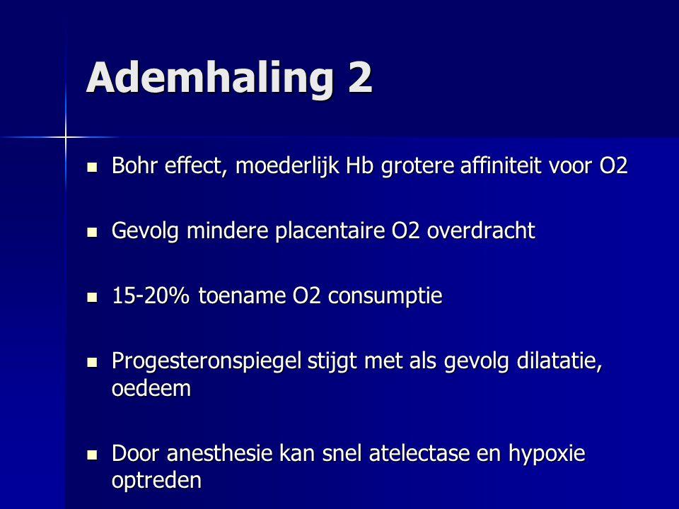 Ademhaling 2 Bohr effect, moederlijk Hb grotere affiniteit voor O2 Bohr effect, moederlijk Hb grotere affiniteit voor O2 Gevolg mindere placentaire O2